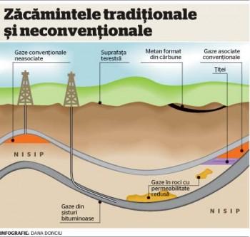 schema titeiului, gazelor naturale si de sist, in sol