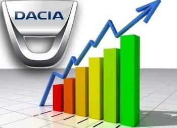 Vanzarile de autoturisme Dacia in UE au crescut luna trecuta