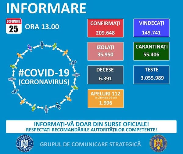 3.855 cazuri noi de Covid-19, 73 decese. Record de ...  |Cazuri Covid 25 Octombrie
